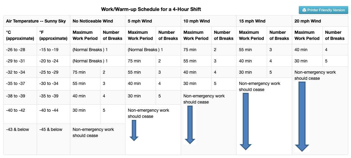 work/warm-up schedule